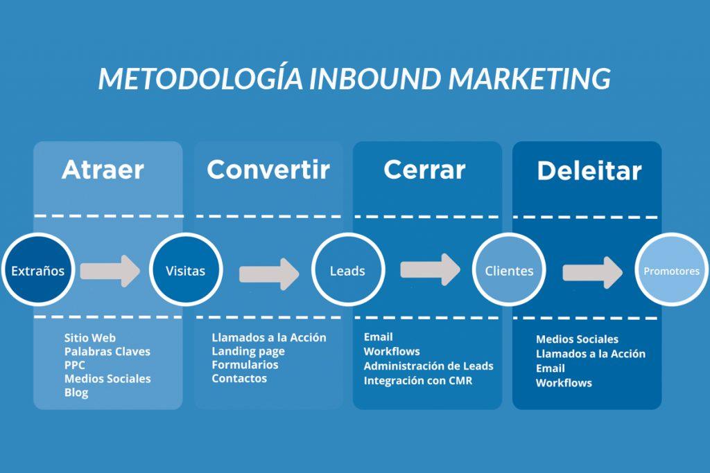 Metodología Inboound