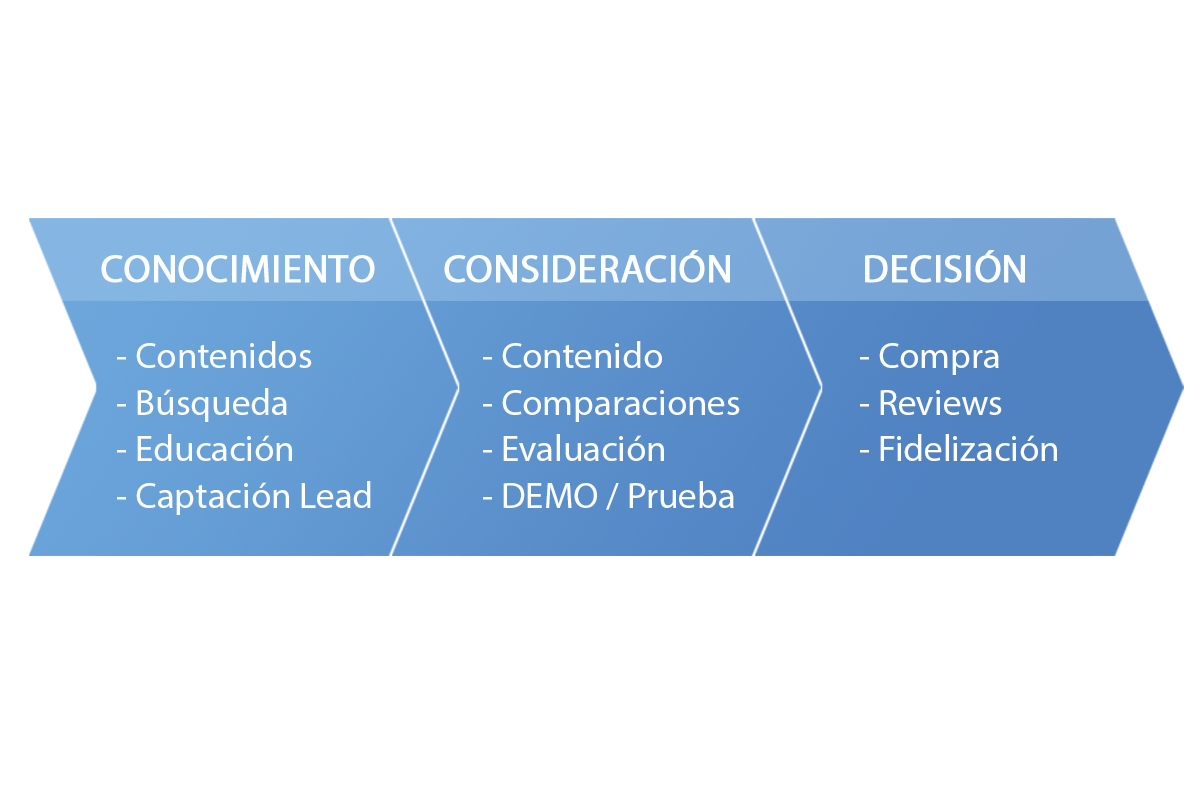 Elementos Inbound Marketing