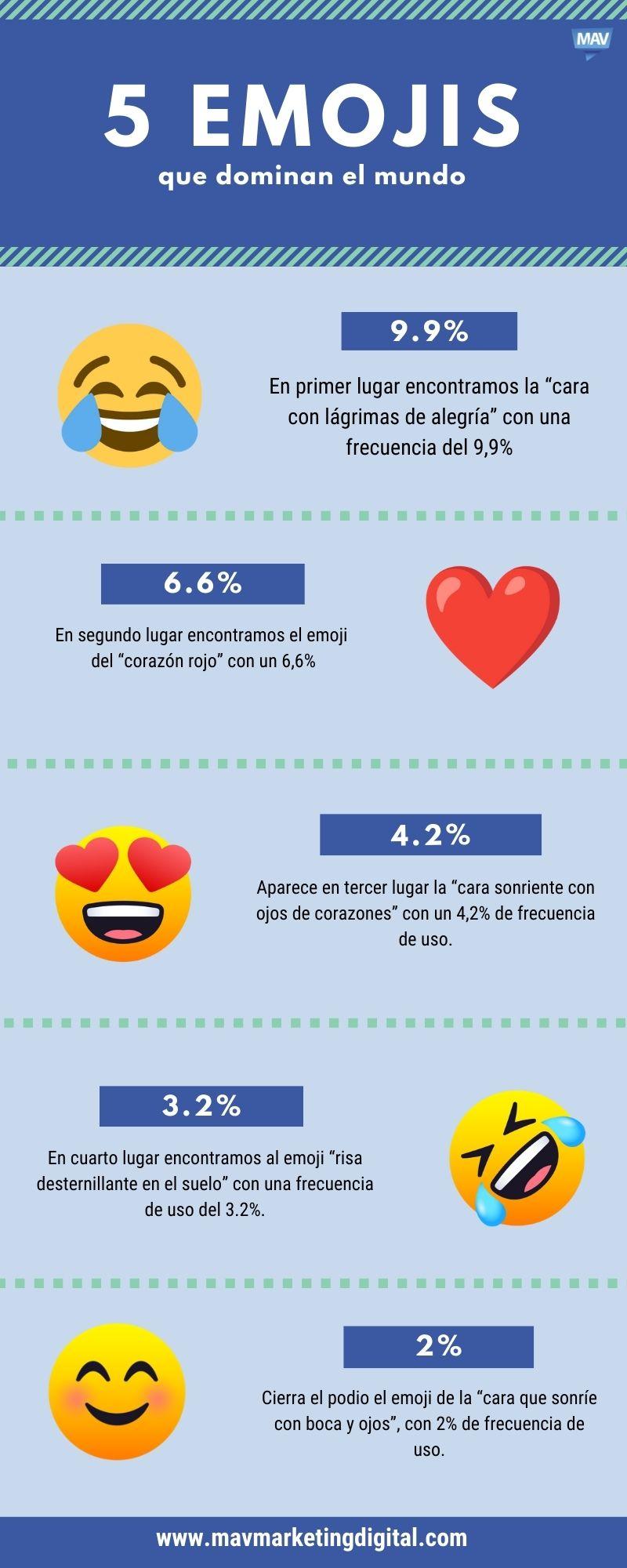 5 emojis que dominan el mundo