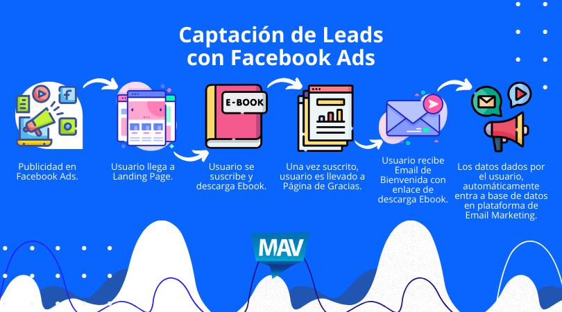 Captación de Leads con Facebook Ads y Ebook
